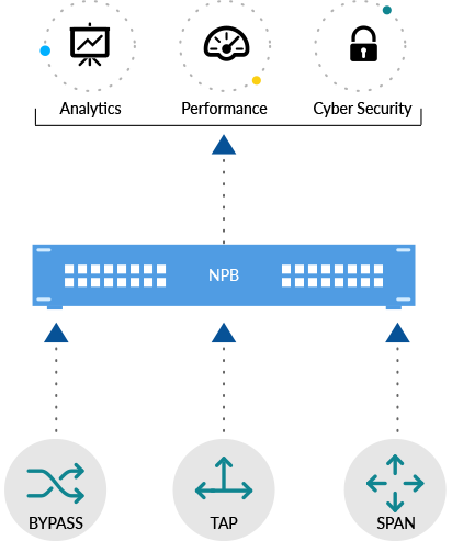 Network Packet Broker Connectivity Example