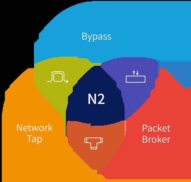 N2 Map